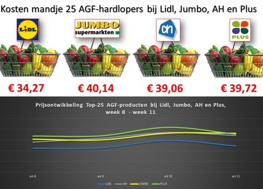AGF Monitor week 11